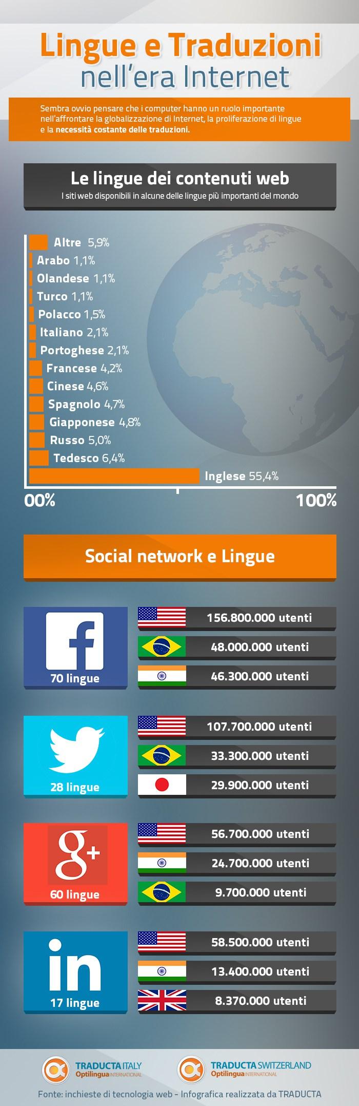 Compariamo lingue e utenti dei social network nel mondo (infografica)