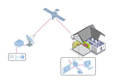 Internet Satellitare Offerte Per La Connessione Adsl Con