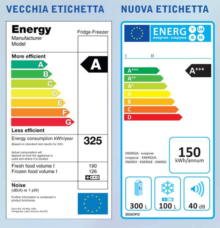 L'etichetta energetica: cosa è e come funziona