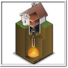 Che cosa sono le pompe di calore? Vantaggi e svantaggi