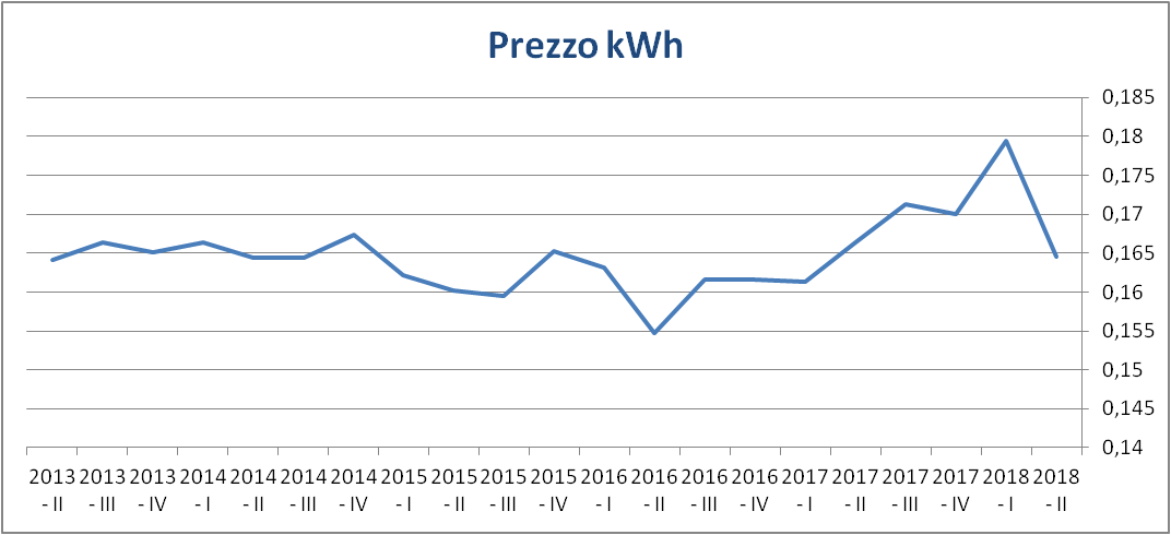 2018-2_costo-kwh-trend