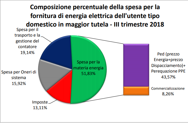 Composizione-bolletta-luce-III-trimestre-2018