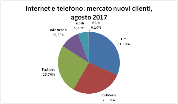 Quote mercato telefonia Internet agosto 2017