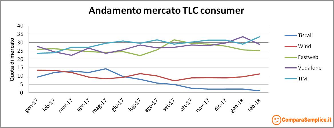 grafico andamento mercato telefonia internet febbraio 2018