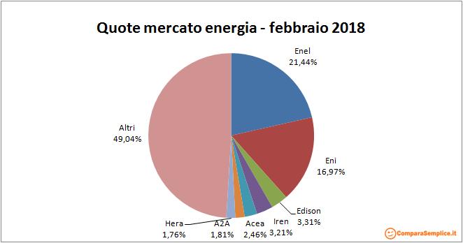 Andamento mercato Energia consumer: febbraio 2018