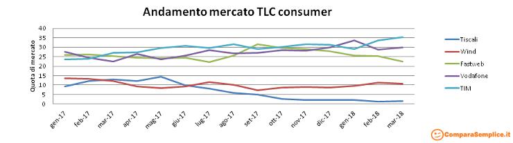 trend-mercato-telefonia-internet-marzo-2018