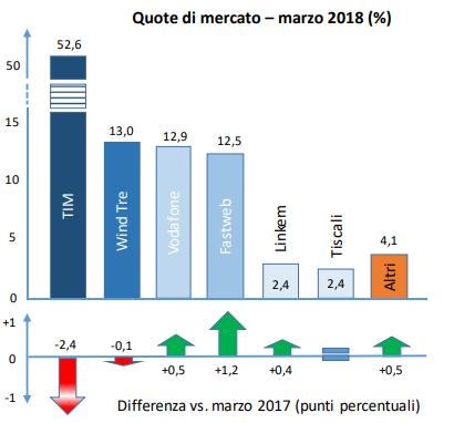Osservatorio AgCom Telecomunicazioni marzo 2018: quote di mercato