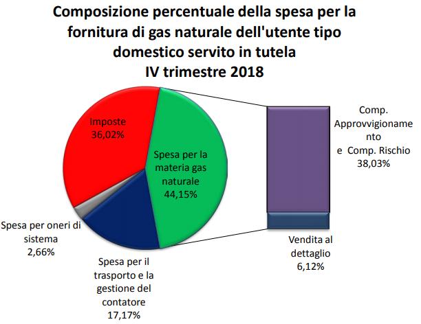 Composizione bolletta gas - 4° trimestre 2018