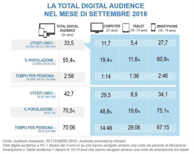 Total Online Audience Audiweb