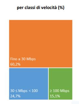 Distribuzione degli accessi business per velocità di connessione