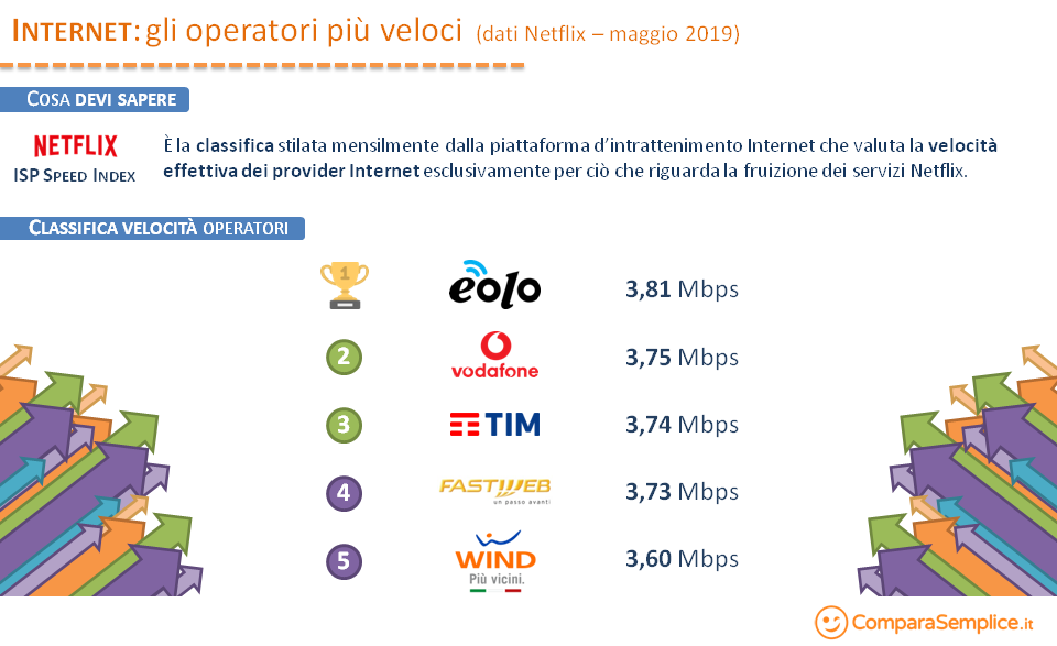 Classifica provider Netflix maggio 2019
