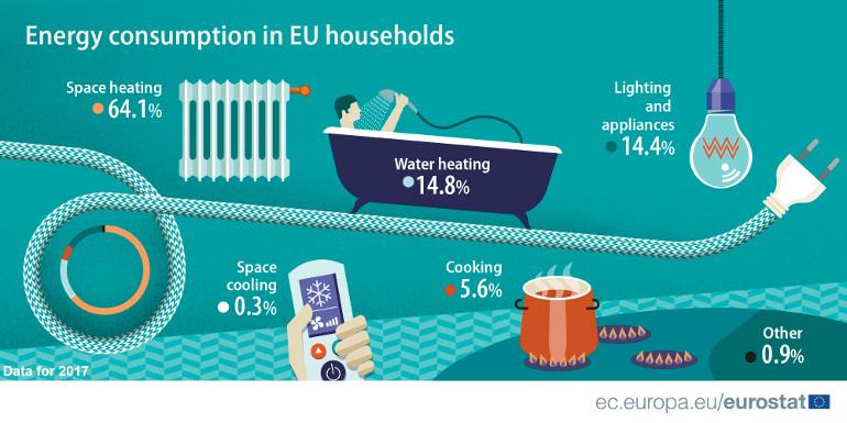 Per cosa si consuma energia nelle case europee: i dati Eurostat