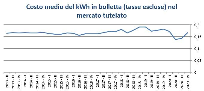 Andamento costo kWh tasse escluse