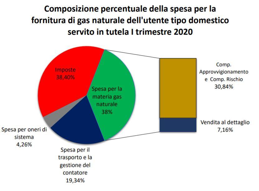 Composizione bolletta gas, I trimestre 2020