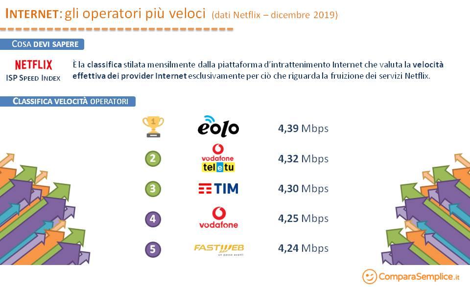 Classifica Netflix Internet Provider più veloci