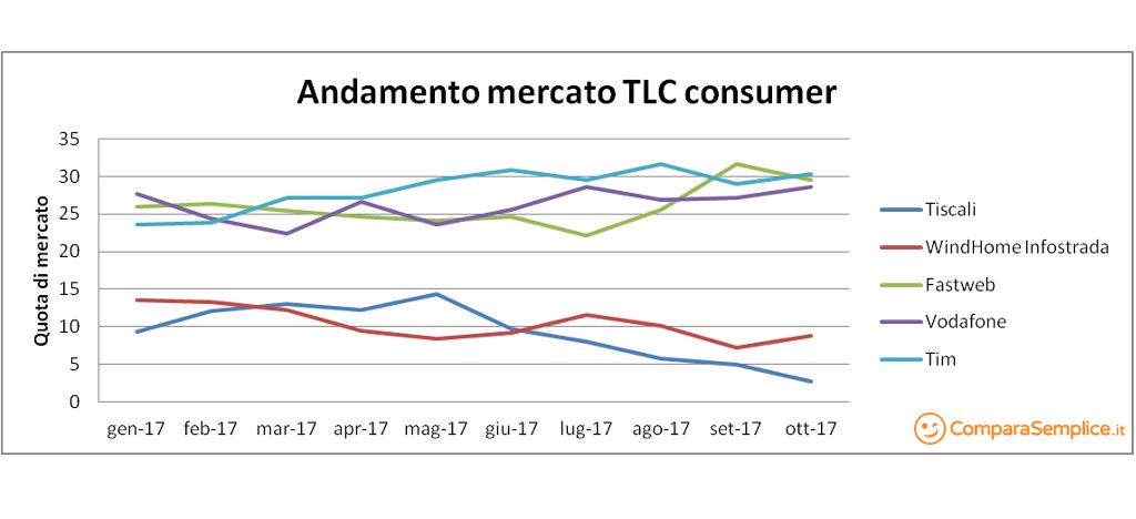 Il grafico del trend per il mercato consumer TLC fino a ottobre 2017
