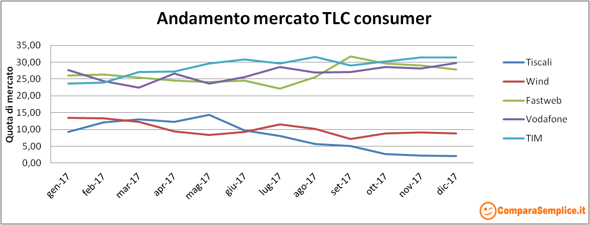 Grafico andamento mercato telefonia internet dicembre 2017