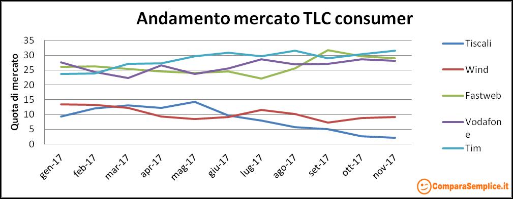 Trend mercato internet telefonia novembre 2017
